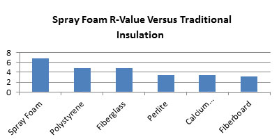 Find Spray Foam Insulation Contractor Wyoming
